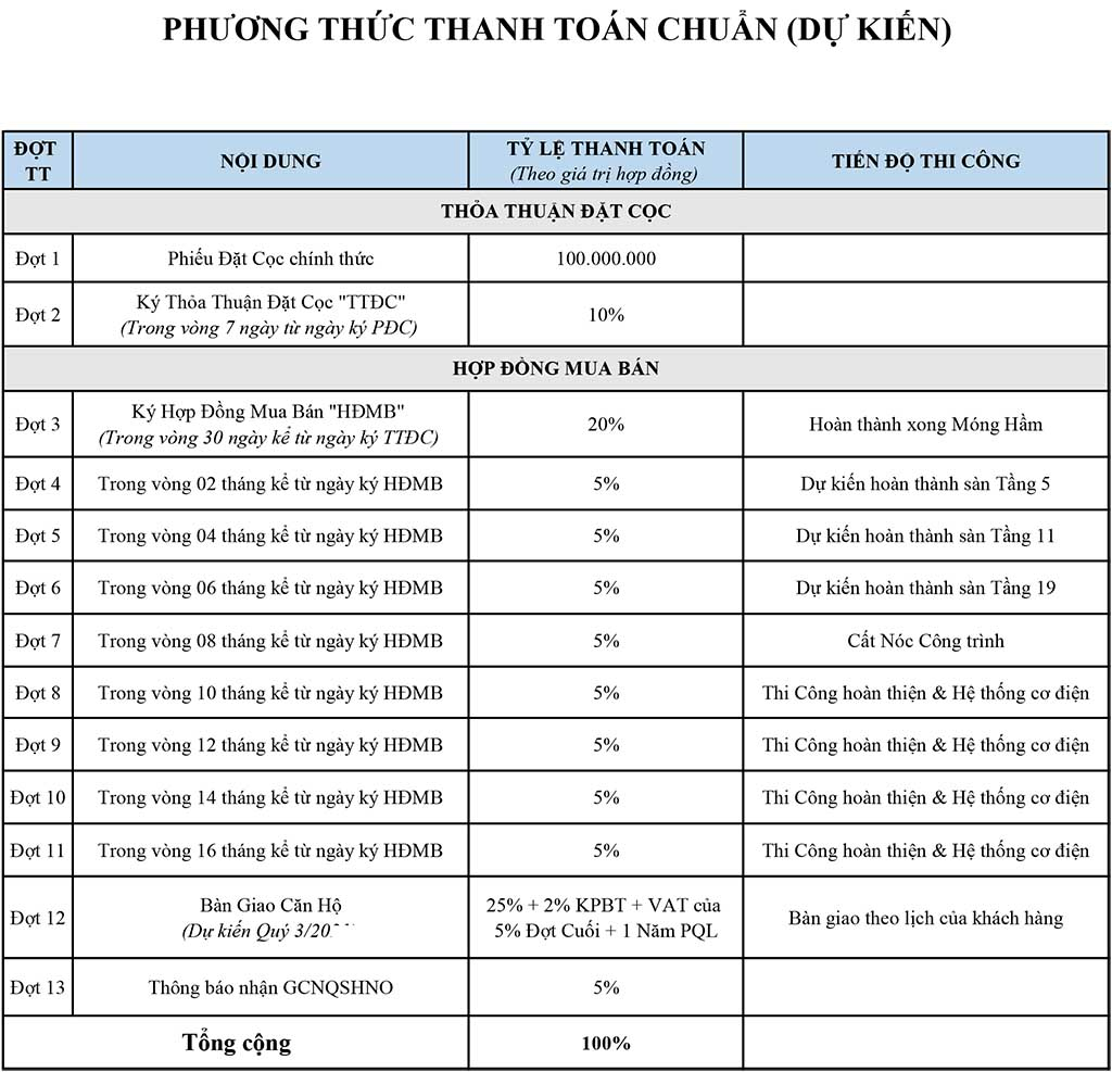 Phương thức thanh toán Aio City Bình Tân